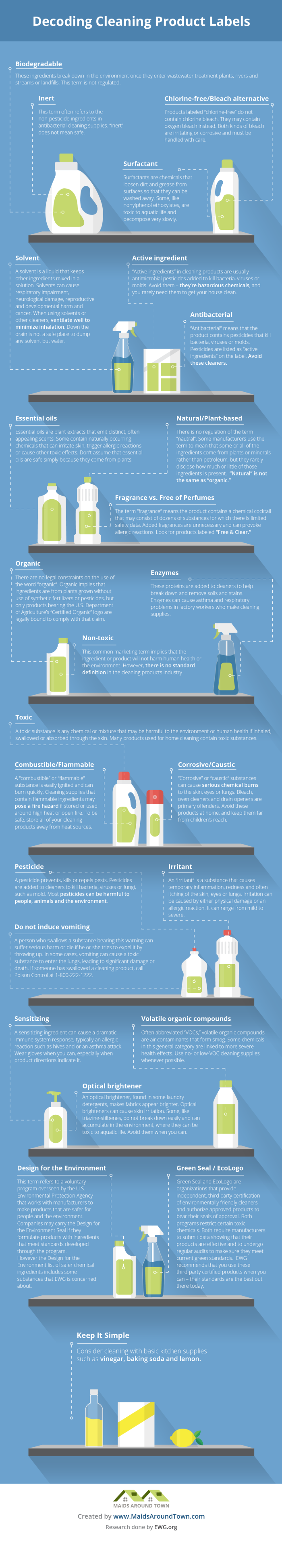 Decoding Cleaning Product Labels